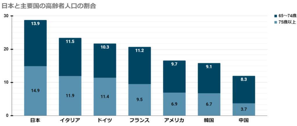 日本と主要国の高齢者人口の割合