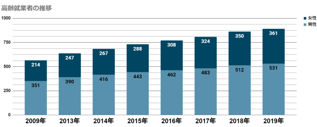 高齢就業者の推移